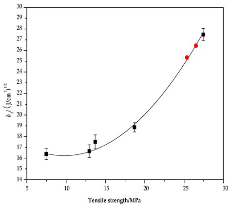 Polymers Free Full Text Correlation Between Solubility