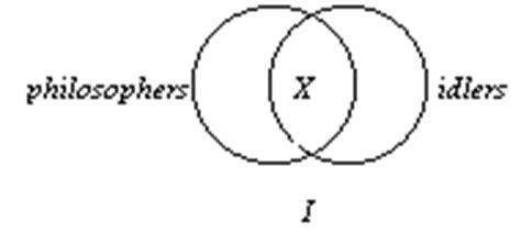 venn diagrams for standard form categorical propositions