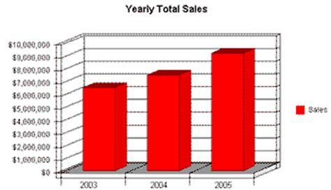 simplify your sales forecast