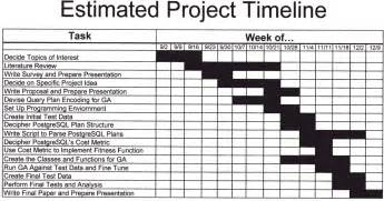 Draft Timeline Template by Research Project Timeline Exle