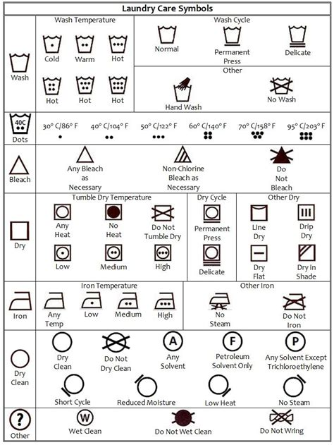 construction plan symbols laundry care symbols pinteres