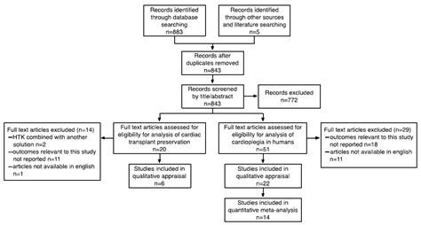 cesarean section pathophysiology custodiol for myocardial protection and preservation a