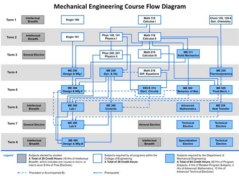 Mechanical Engineering Related Mba Courses by Engineering Mechanics Course 2017 2018 2019