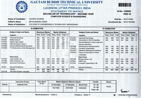 Sample Format Resume by Gaurav Sharma Contact