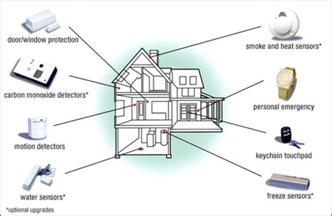 Apartment Building Alarm Systems Jonathan Ochshorn Lecture Notes Arch 2614 5614 Building