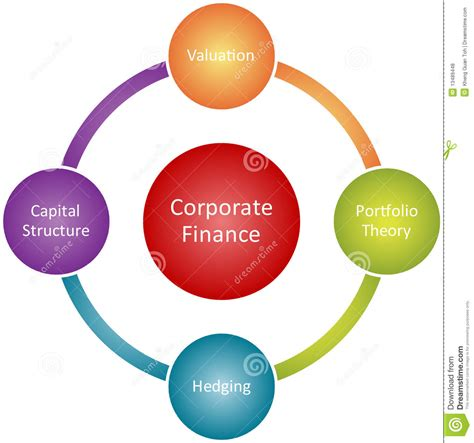 Mba Finance Basic Concepts by Corporate Finance Business Diagram Stock Illustration