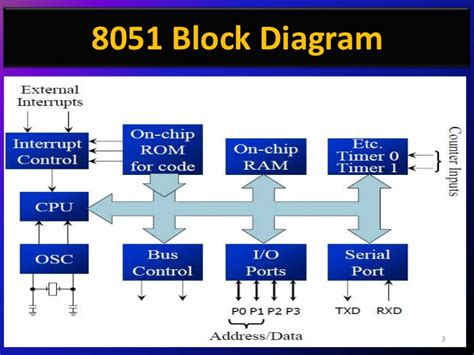 block diagram of 8051 microcontroller 8051 microcontroller ppt s by er swapnil kaware