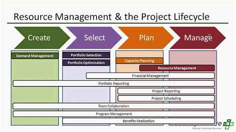 Resource Management The Cornerstone Of Project And Portfolio Management Youtube Project Resource Management Template