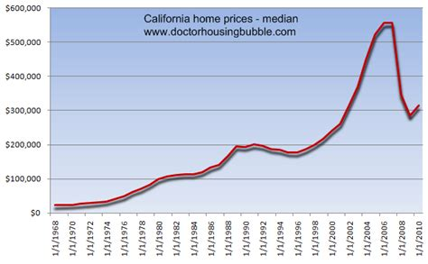 the new california involves renting 5 reasons why