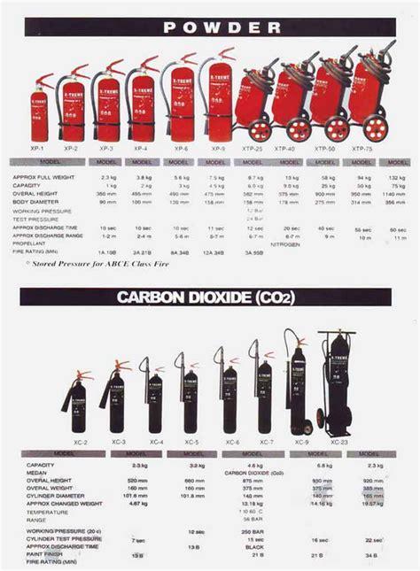 Isi Ulang Refill Tabung Pemadam Api Jenis Liquids Foam 9 Liter safety pemadam kebakaran supplier perlengkapan peralatan