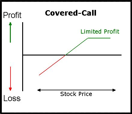 covered call diagram how to manage covered call position options geeks