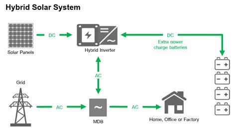 ชน ดของระบบพล งงานแสงอาท ตย Enmax Hybrid Solar Lighting System