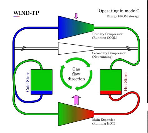 how much energy will be stored in the capacitor this energy storing wind turbine would provide power 24 7