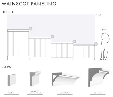 Wainscoting Proportions by How To Add Character To Basic Architecture Wall Paneling