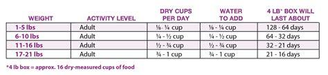 how much food to feed a how much food to feed cat recipes food