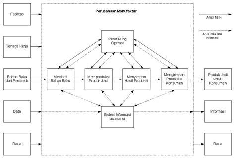 layout proses produksi perusahaan manufaktur desyana tiara membuat flowchart perusahaan manufaktur dan