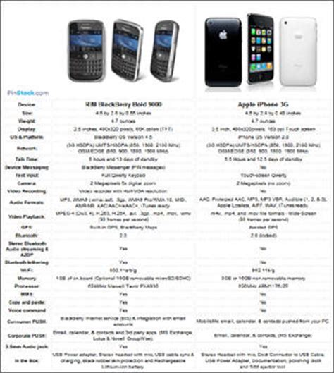 buy a comparison with the smallest conclusion you blackberry bold vs iphone 3g comparison crackberry