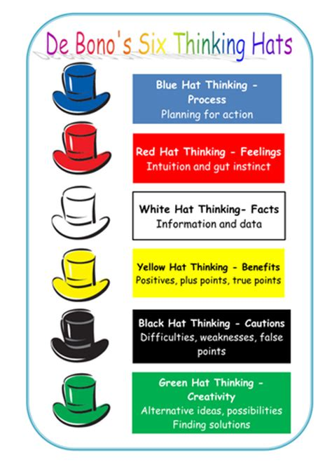 debono hats template de bono thinking hats by dystalk uk teaching resources tes