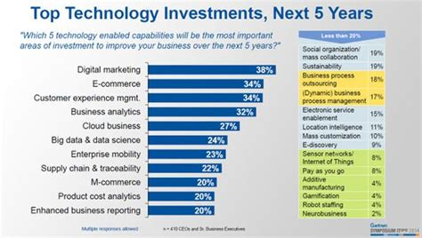 best investments gartner s ceo survey predicts top technology investments