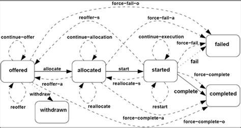 repository pattern exception handling workflow patterns patterns exception handling