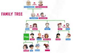 Esl Family Tree Template by Family Tree Learning 365