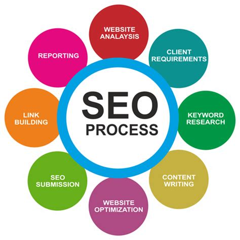 best seo services best seo services in noida everything else noida sector 11