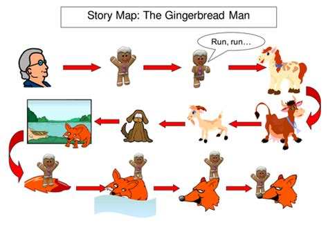 gingerbread story map template traditional tales iwb story maps by bevevans22 teaching