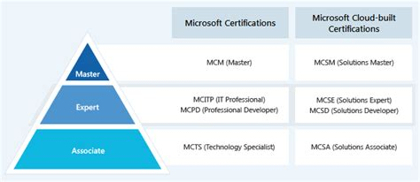 microsoft certification path chart microsoft certifications list online training jobs