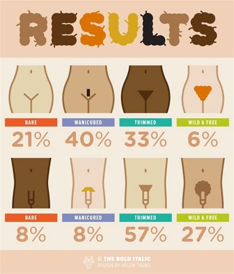 pubic hair comparisons in women 35 best hairstyles images on pinterest hair cut hairdos