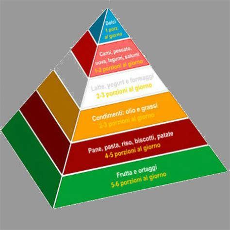 piramide alimentare piramide alimentare italiana