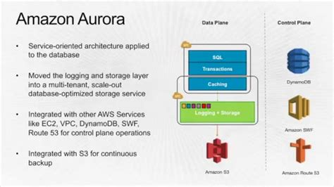 amazon database aurora database architecture by amazon web services youtube