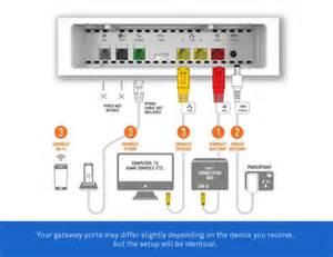 cable modem connection diagram modem wiring diagram