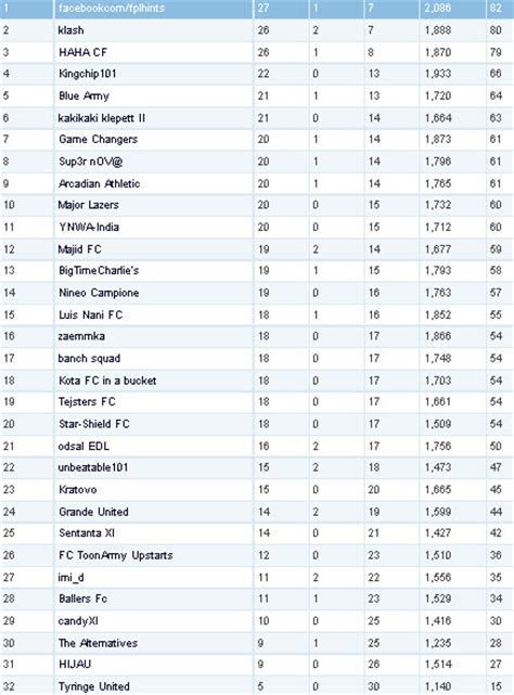 epl table draw fantasy premier league hints fplh cup quarter finals