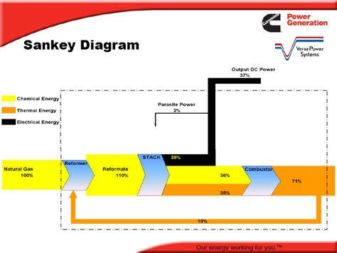 how to draw energy diagrams fuel cell sankey diagrams