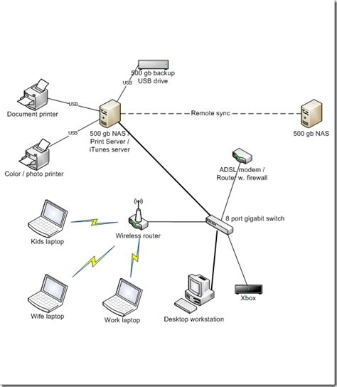 creating software home network setup or how a multi