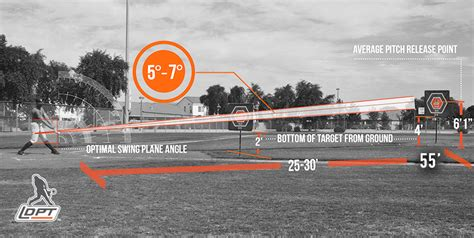 swing plane drills admin author at baseball hitting aid swing trainer