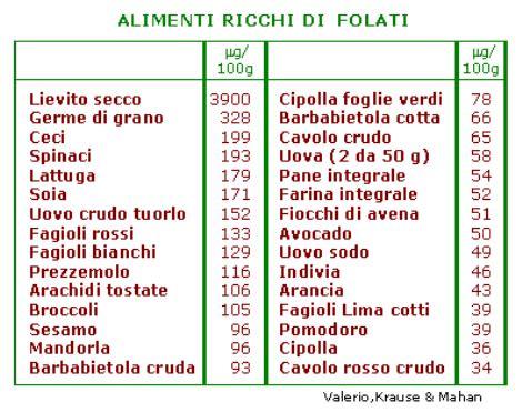 acido folico negli alimenti l acido folico nei cibi ambiente bio