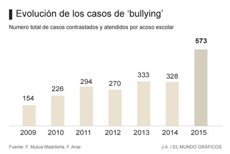 porcentaje de bullying en usa por ano bullying las denuncias por acoso escolar se disparan un