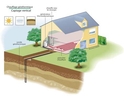 Pompe A Chaleur Geothermique 3137 by Quel Chauffage Choisir Pour Une Maison Ou Passive