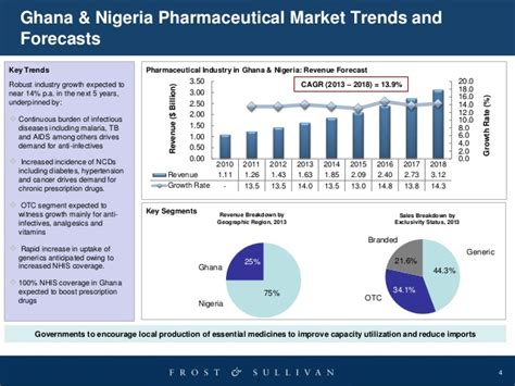 pharmaceutical market and healthcare services in poland opportunities challenges in west africa s ghana
