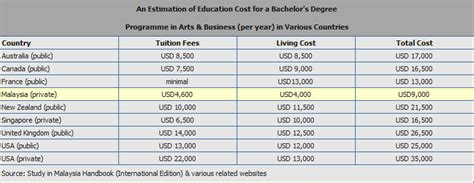 Cheap Mba In Malaysia by Course Fees Country Comparison Malaysian Universities
