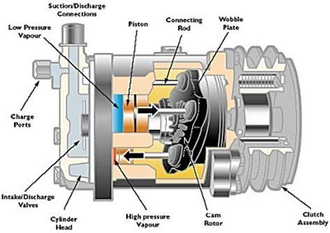 Kompresor Ac Mobil indikasi awal kompresor ac mobil bermasalah bram service