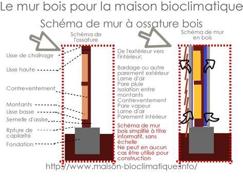 Schema Mur Ossature Bois 4480 by Avantages Du Mur Bois Pour Maison Bioclimatique