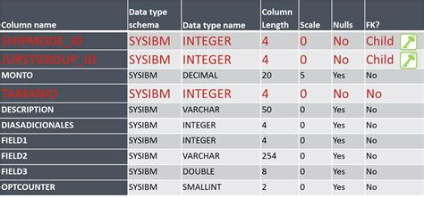 Db2 Alter Table Add Column by An Exle Of Changing The Data Type Of A Db2 Column