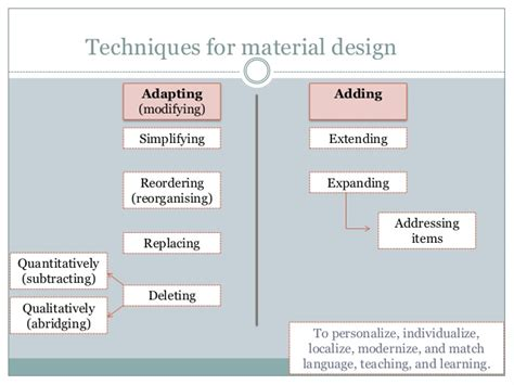 layout and presentation of learning materials presentation techniques for materials design
