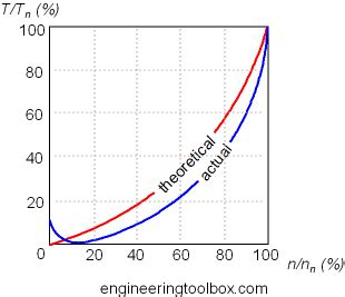 da pump speed centrifugal pumps speed torque curve