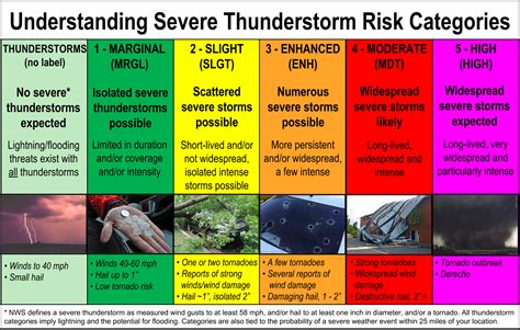 Is It Dangerous To Shower During A Thunderstorm by Tornado Tracking U S Tornadoes