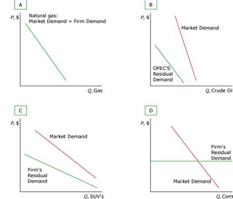 price setter definition market power