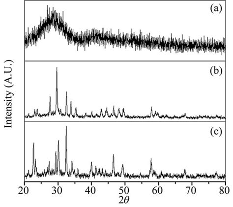 x ray diffraction pattern of barite crystallization kinematics and dielectric behavior of ba