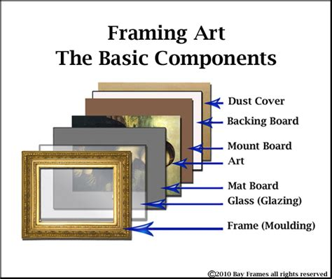 framing a picture 301 moved permanently